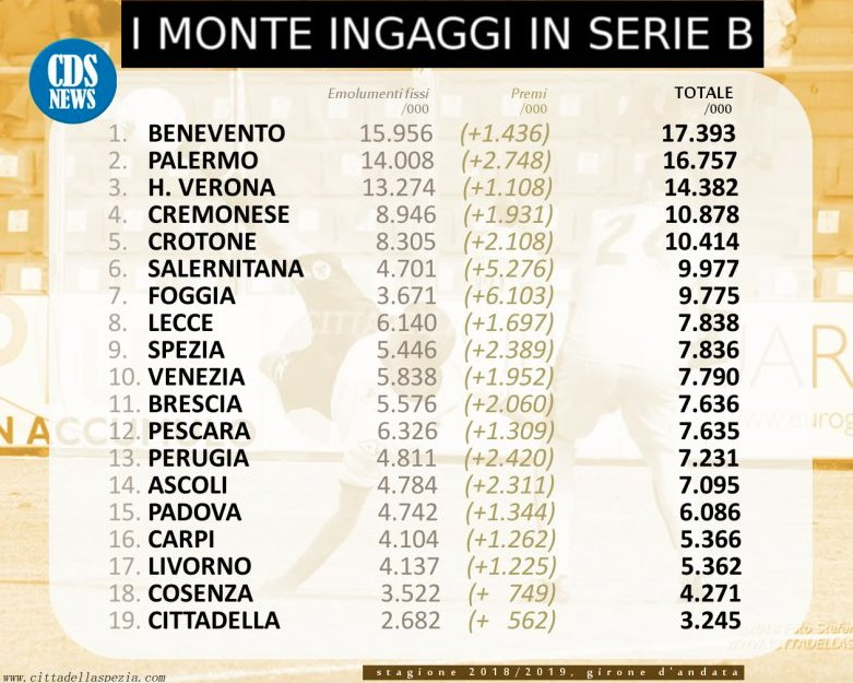 Calendario Serie B 2020 2020.Ingaggio Calciatore Serie B