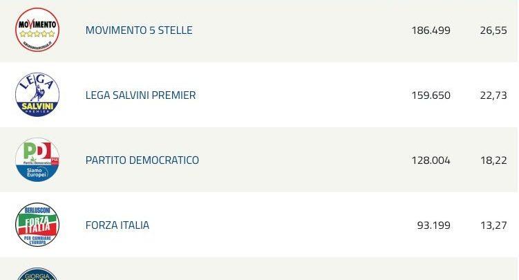 EUROPEE 2019 | In Calabria il M5S è il primo partito. Bene la Meloni