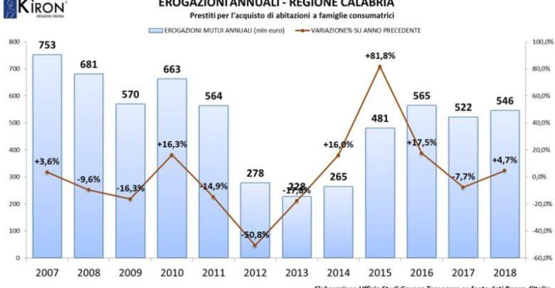 Cresce il numero dei mutui concessi in Calabria, +4,7% nel 2018