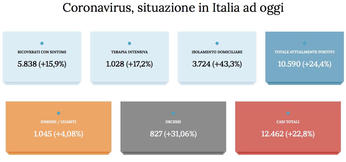 Coronavirus, bollettino in Calabria: 19 casi accertati. Tutti i numeri