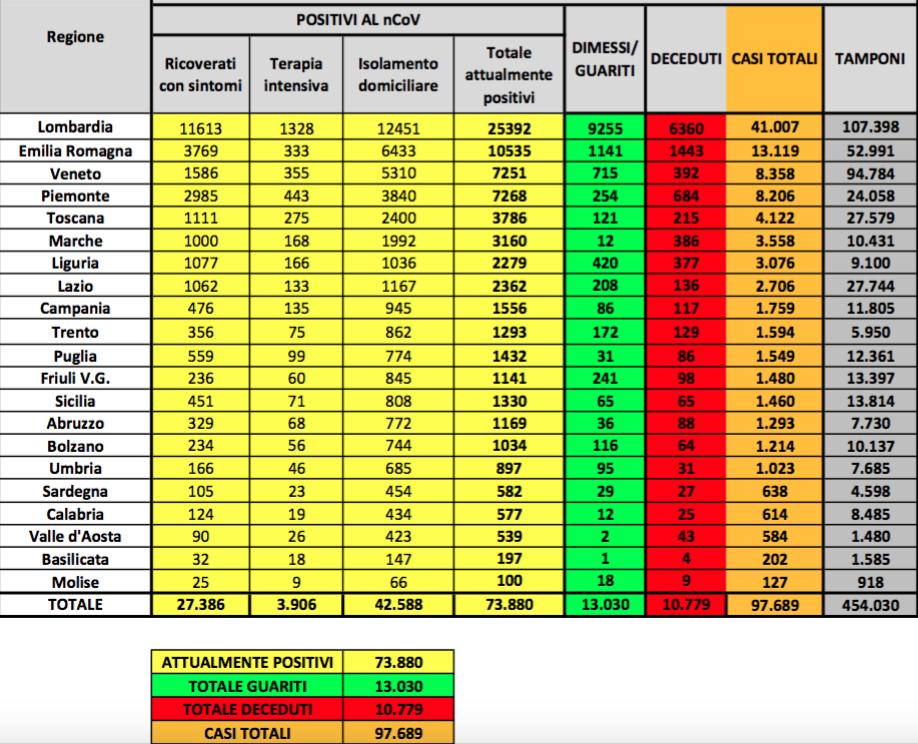 Coronavirus in Italia, calo dei nuovi casi ma aumento dei positivi: ultimi dati