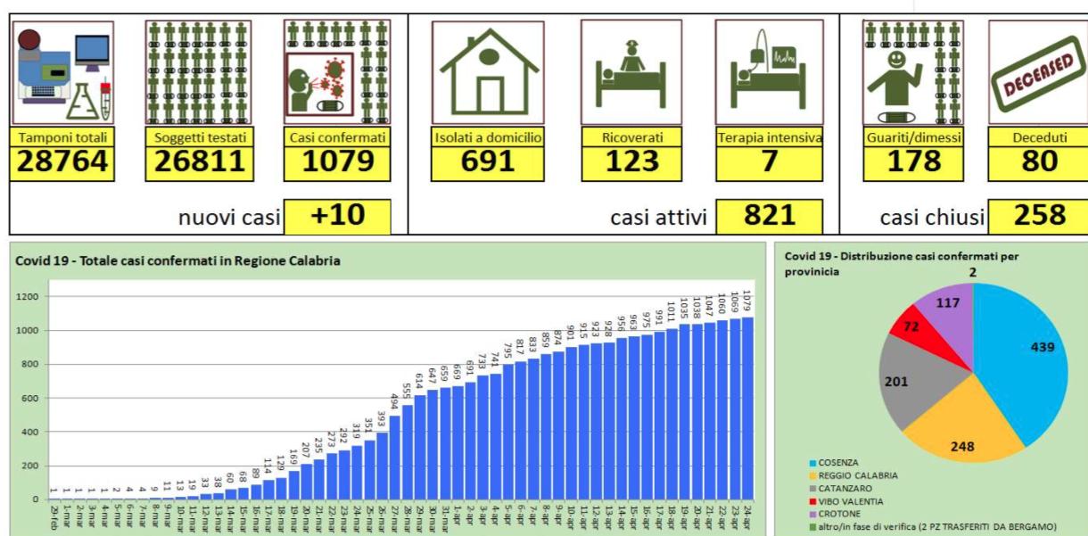 Coronavirus in Calabria, 10 nuovi casi. A Catanzaro un paziente di Taranto