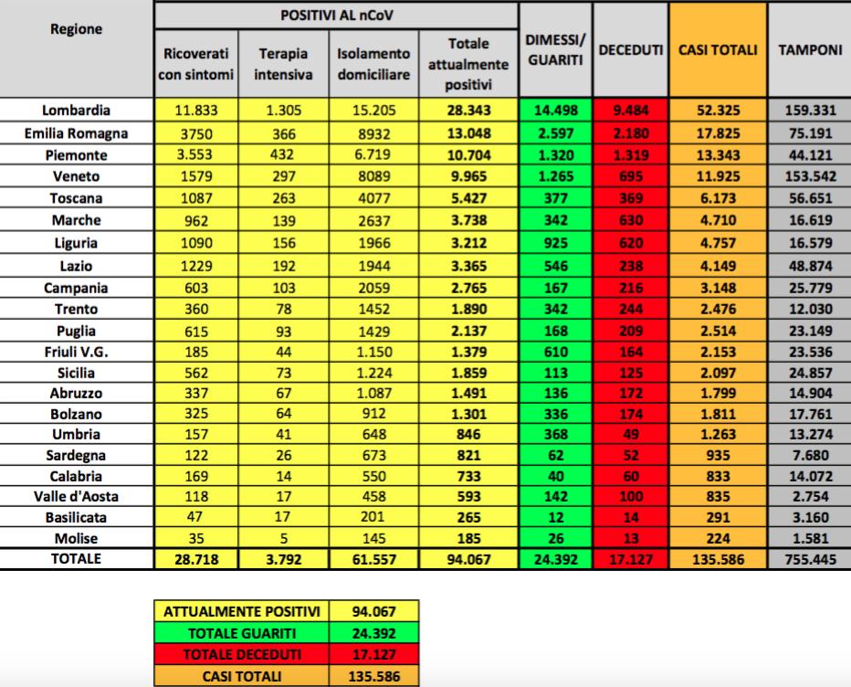 Coronavirus in Italia, solo 880 nuovi casi. E si impennano le guarigioni