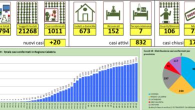 Photo of I numeri della Regione Calabria: 1.011 casi Covid19 (+20 rispetto a ieri)