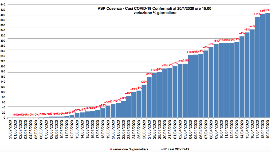 Oltre 400 casi di Covid19 in provincia di Cosenza, la tabella aggiornata