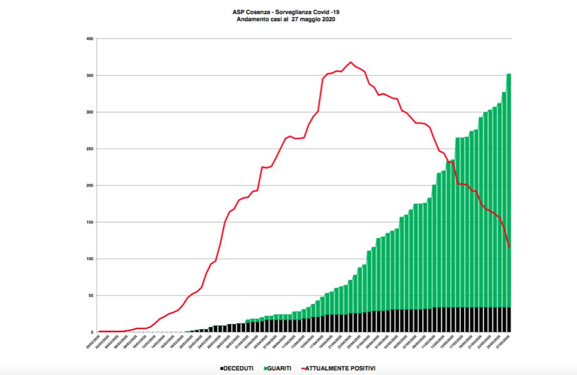 Boom di guariti in provincia di Cosenza: sono 318. Ecco gli ultimi dati