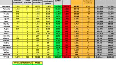 Photo of Coronavirus in Italia, 593 nuovi casi. Ecco i dati sui guariti e i deceduti
