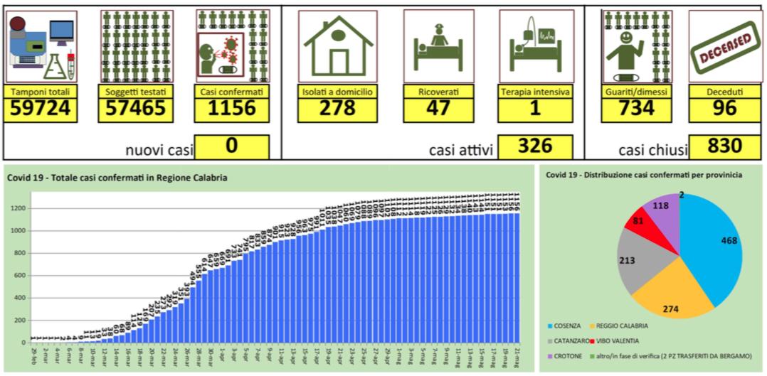 Nessun nuovo caso in Calabria (su oltre 1200 tamponi eseguiti)