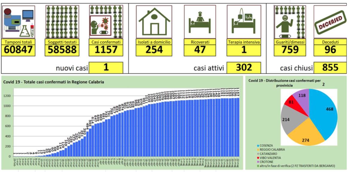 Nuovo caso in Calabria su oltre 1100 tamponi eseguiti: i dati sul Covid19