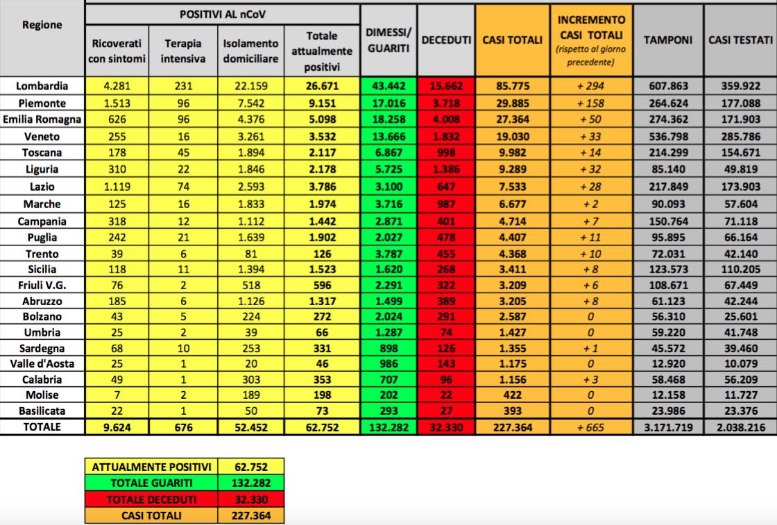Oltre 600 nuovi casi di Covid19 in Italia. I guariti superano quota 130mila