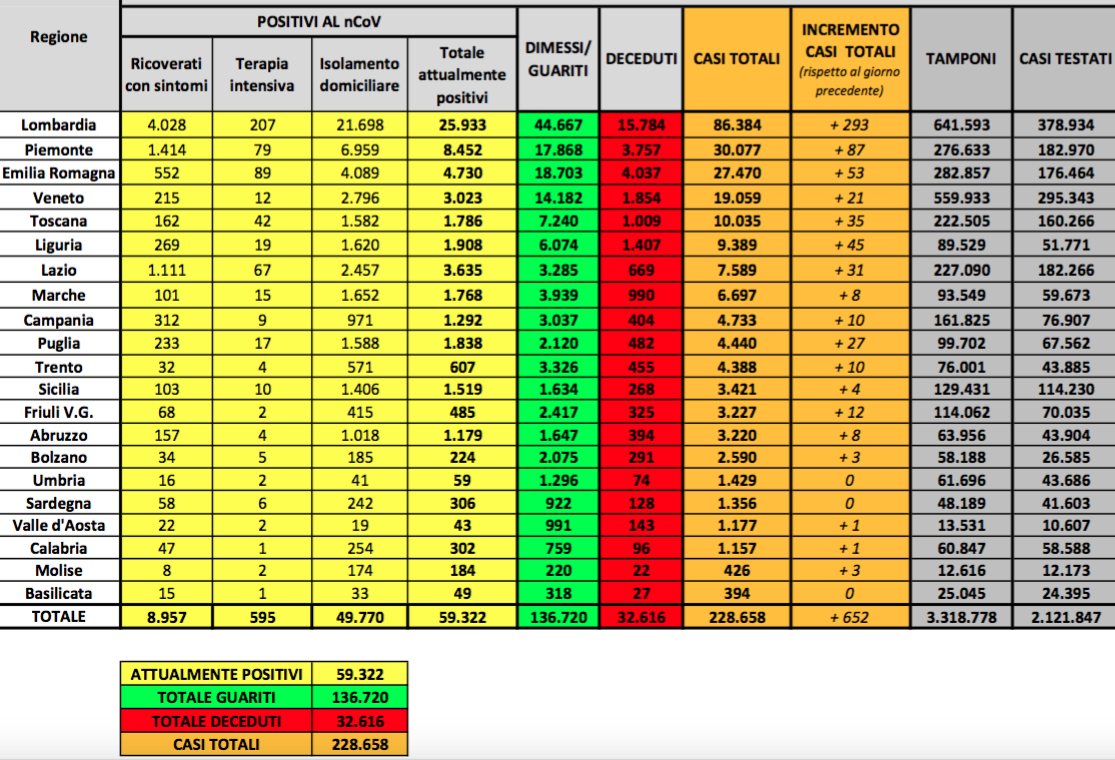 Sono 651 i nuovi casi di Covid in Italia: attualmente positivi sotto 60mila