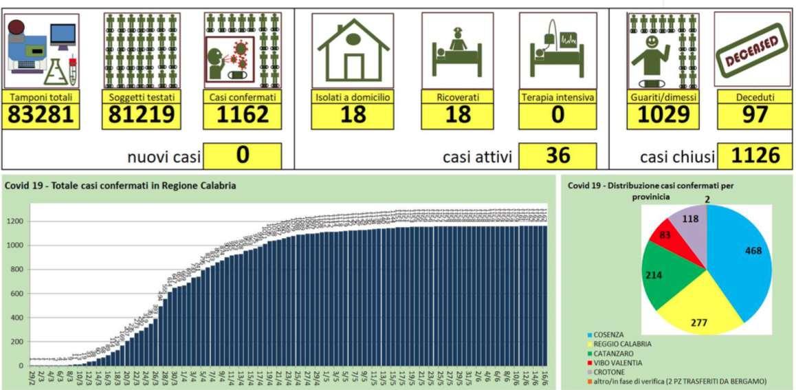 Calabria, nessun nuovo caso di coronavirus. Eseguiti quasi 900 tamponi