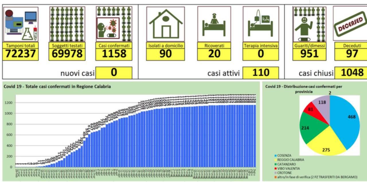 Nessun nuovo caso in Calabria: ultimi dati sul coronavirus