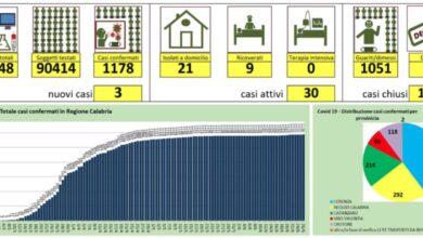 Photo of Tre nuovi casi di coronavirus in Calabria: dati aggiornati