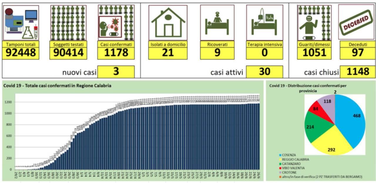 Tre nuovi casi di coronavirus in Calabria: dati aggiornati