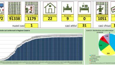 Photo of Nuovo caso di coronavirus in Calabria. Eseguiti quasi 92mila tamponi