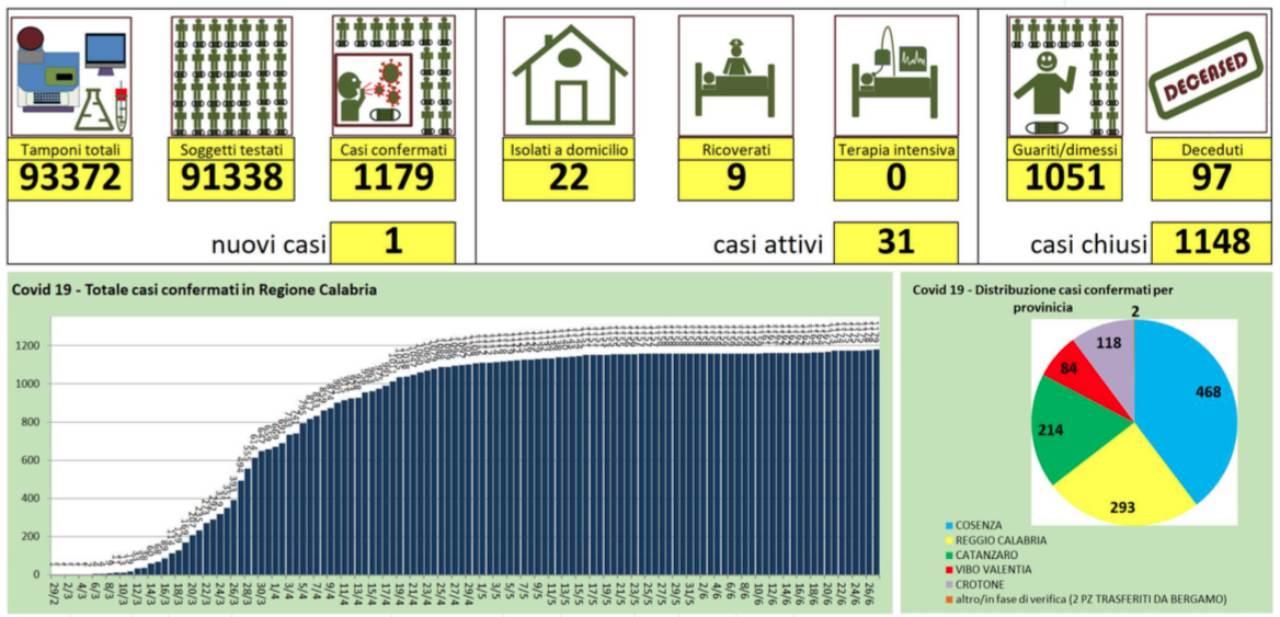 Nuovo caso di coronavirus in Calabria. Eseguiti quasi 92mila tamponi