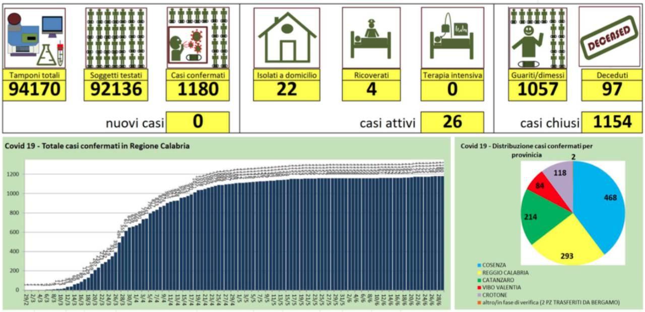 Coronavirus in Calabria, nessun nuovo caso. Eseguiti 318 tamponi