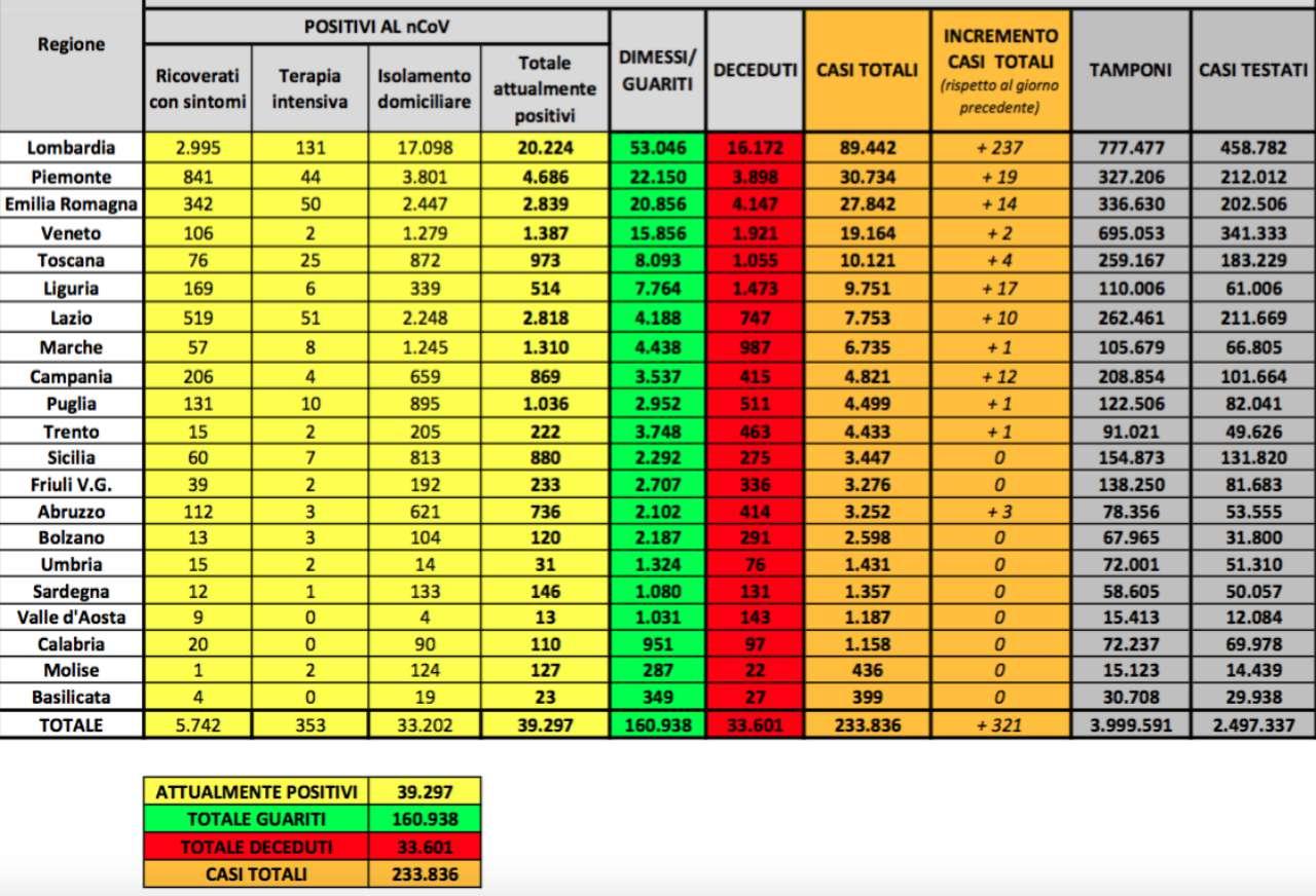 Coronavirus, sono 321 i nuovi casi in Italia. I decessi sono 71: ecco i dati