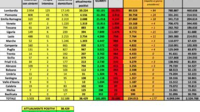 Photo of Sono 177 i nuovi casi in Italia: dato più basso dal 26 febbraio