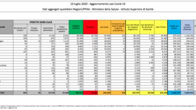 Photo of Risalgono ancora i nuovi casi di coronavirus in Italia: oggi sono 276
