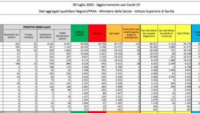 Photo of Nuovo aumento dei casi di coronavirus in Italia: la metà è in Lombardia