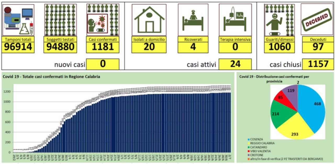 Coronavirus in Calabria, nuova giornata positiva: nessun nuovo caso