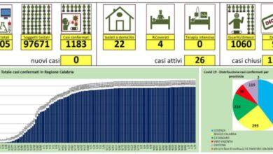 Photo of Nessun nuovo caso di coronavirus in Calabria: i dati dei tamponi