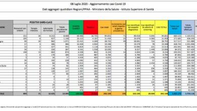 Photo of Italia, sono 193 i nuovi casi di coronavirus. Oggi 15 decessi
