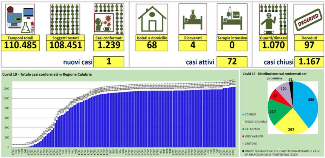 Nuovo caso di coronavirus in provincia di Cosenza: i dati sulla Calabria