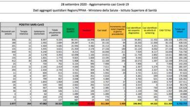 Photo of Covid in Italia, quasi 1500 nuovi casi. Aumentano i ricoveri: oggi +131