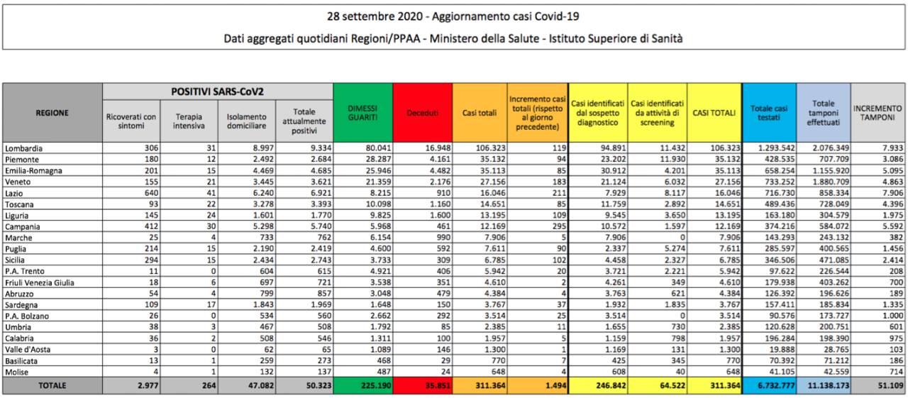 Covid in Italia, quasi 1500 nuovi casi. Aumentano i ricoveri: oggi +131