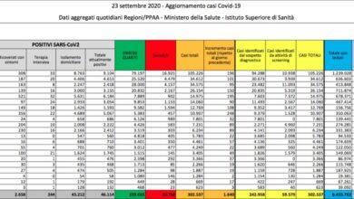 Photo of Nuovo aumento dei contagi in Italia. Oggi si registrano anche 20 decessi MAPPA