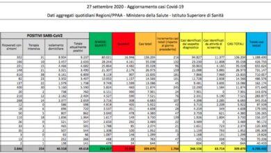 Photo of Covid-19 in Italia, oltre 1.700 contagi e 100 nuovi ricoveri. Decedute 17 persone