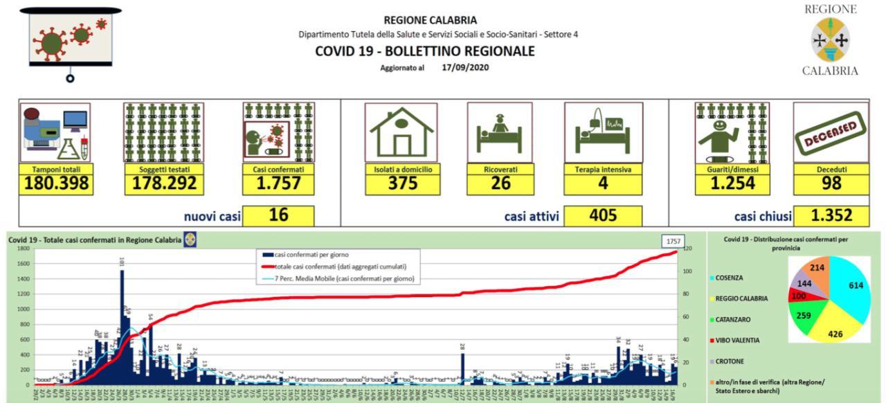 Covid in Calabria, 16 nuovi casi. Tre contagi in un ristorante di Cosenza