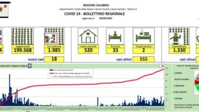 Photo of Calabria, 18 nuovi casi di coronavirus: ecco la mappa epidemiologica