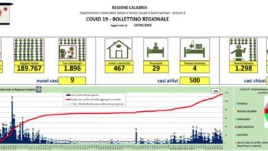 Photo of In calo i nuovi contagi in Calabria: oggi si registrano nove casi MAPPA