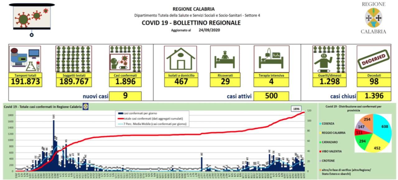 In calo i nuovi contagi in Calabria: oggi si registrano nove casi MAPPA