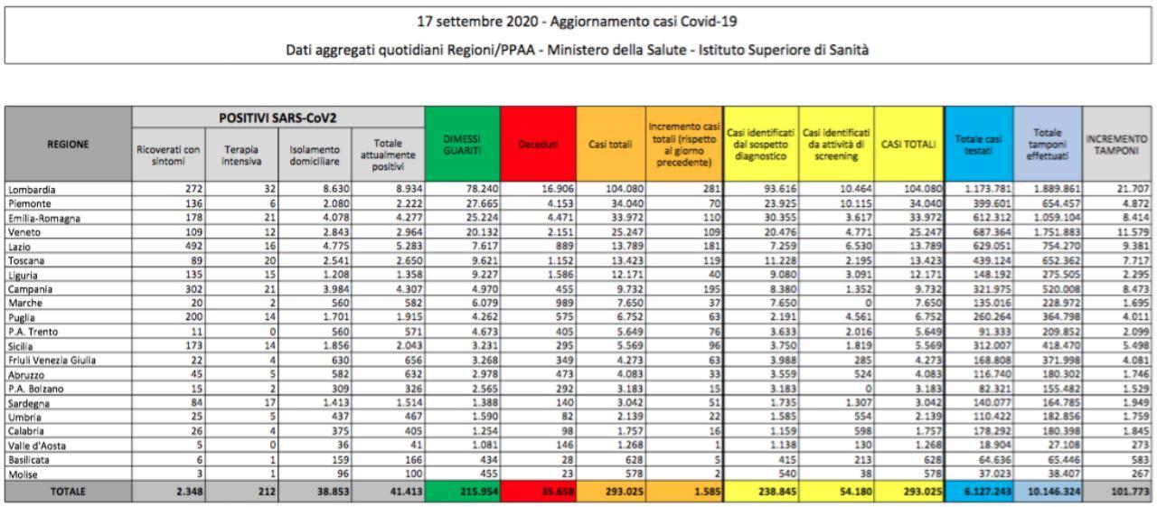In Italia 1.585 nuovi contagi da coronavirus. Decedute 13 persone