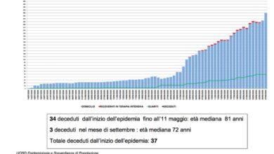 Photo of Oltre 270 casi di Covid-19 in provincia di Cosenza TABELLA COMUNI