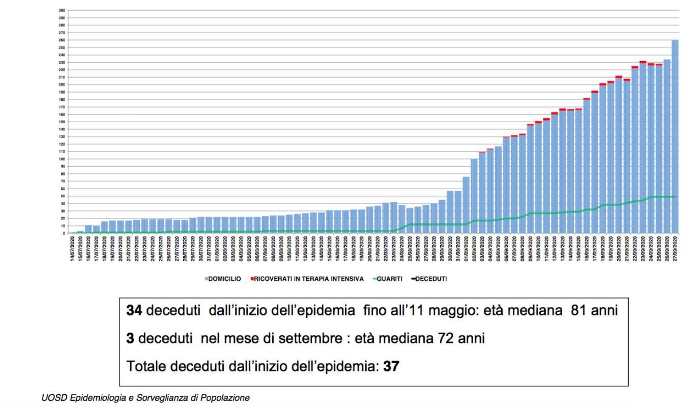 Oltre 270 casi di Covid-19 in provincia di Cosenza TABELLA COMUNI
