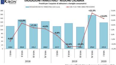 Photo of Tecnocasa analizza il mercato dei mutui in Calabria