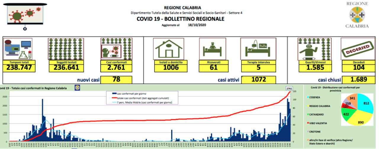 Covid Calabria, 78 nuovi contagi nelle ultime 24 ore: ecco la mappa