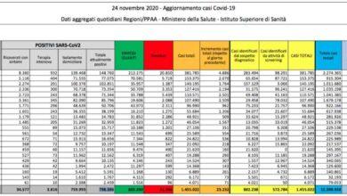 Coronavirus in Italia, 23mila casi, 853 deceduti e 120 ricoveri in meno: i dati