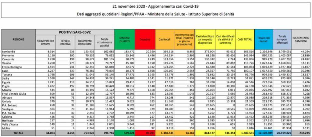 """Cala il tasso di positività tra contagi e tamponi in Italia. Oggi """"solo"""" 10 ricoveri in Terpia Intensiva"""