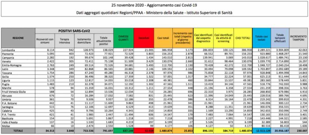 Coronavirus in Italia, continua il calo dei positivi ma si registrano 722 morti