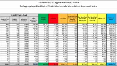 Oltre 22mila nuovi contagi in Italia. In netto calo positivi a domicilio. Oggi 630 deceduti