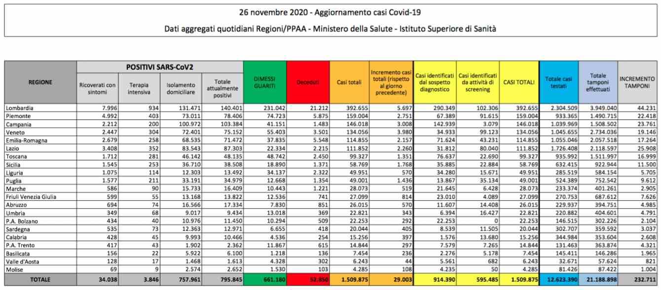 Lieve aumento dei casi di coronavirus in Italia, sale anche il tasso di positività. Decedute 822 persone