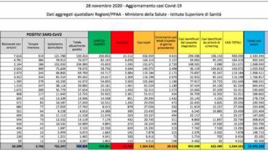 Covid Italia, 26mila casi (-385 ricoveri) e oltre 600 morti: i dati aggiornati