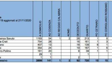 Covid Cosenza: 182 nuovi pazienti a domicilio, 13 ricoveri e 3 decessi